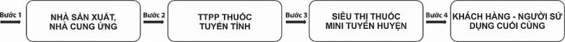 Lưu đồ hệ thống kênh phân phối theo chiều ngang TTPP thuốc